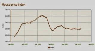 英國投資 學生宿舍 房地產 房價指數