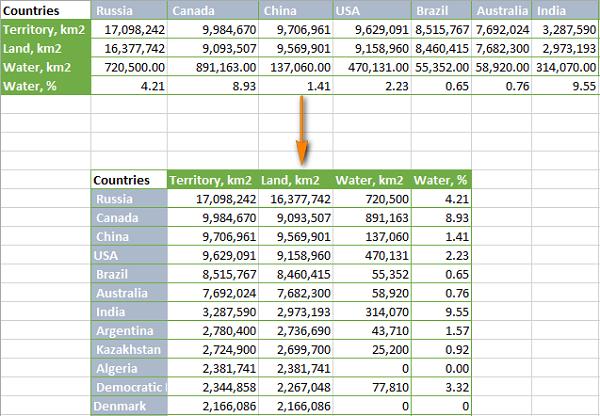 Lật Ngược Dữ Liệu Nhanh Các Cột Hoặc Hàng Trong Excel