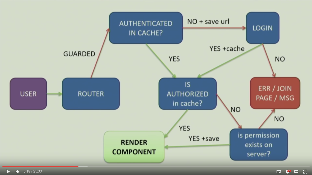 不專業網管筆記: Angular Router Authentication and Authorization