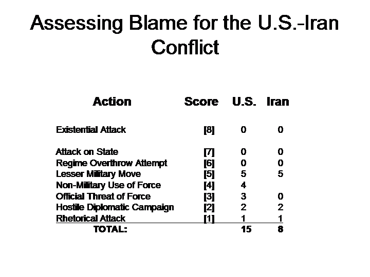 Shadowed Forest of World Politics: Assessing Blame for the U S