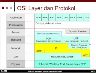 OSI Layer Dan Protocol