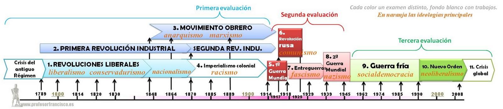Resultado de imagen de ejes cronologicos EDAD CONTEMPORANEA XIX