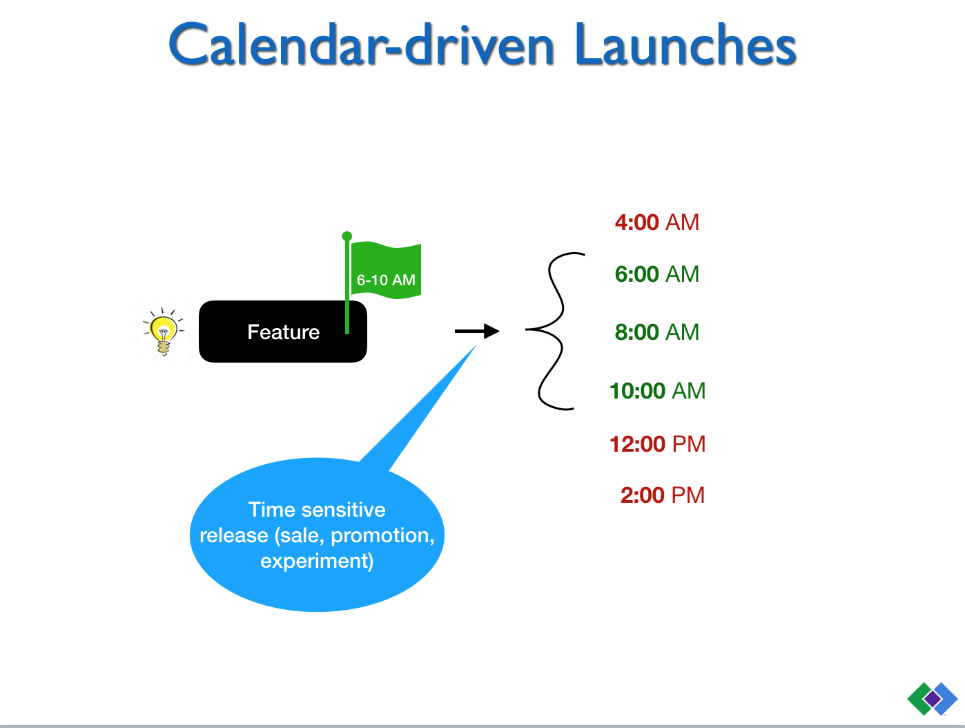 Calendar-driven Launches