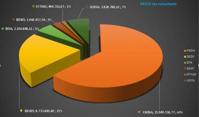 ΑΑΔΕ: Συμψηφισμοί επιστροφών φόρου εισοδήματος και χρεών φυσικών προσώπων