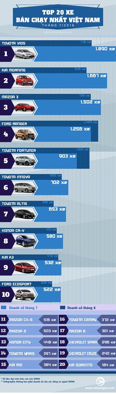 top 10 xe ban chay nhat viet nam trong thang 07