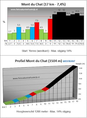 Beklimming Mont du Chat vanuit Yenne