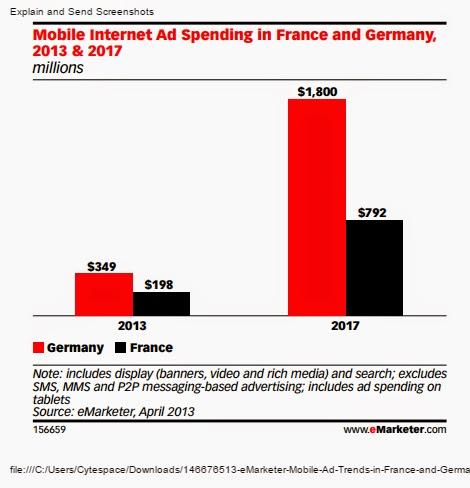 Comparing mobile internet spending france vs germany for Mobili ad trend