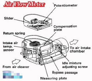 Fungsi Dan Cara Kerja MAF (Mass Air Flow) Sensor Pada ...