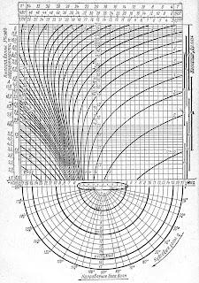Универсальная диаграмма качки