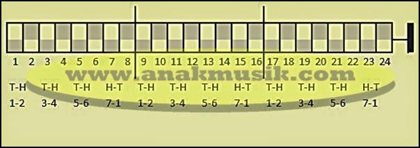 Kunci Tabulature Harmonika 24 Lubang