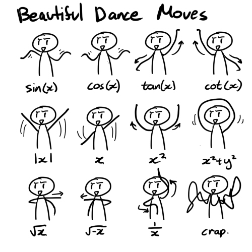 Ciencia Libre El baile de las funciones - funciones