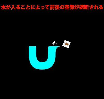 S型トラップのイメージ図