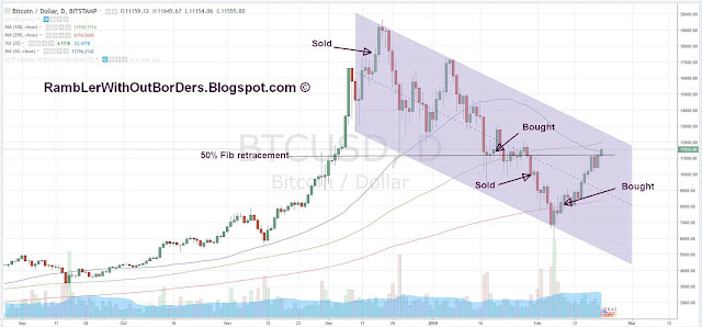 Bitcoin chart showing 50% Fib retracement