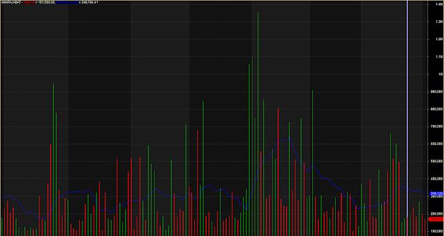 Nice Volume Indicator With Line