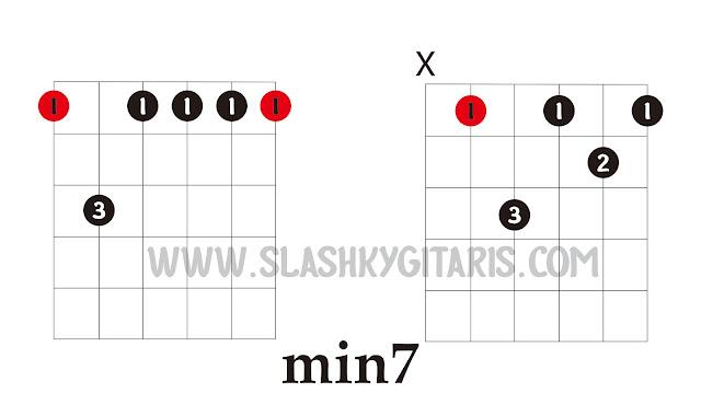 belajar gitar jazz, gitar jazz, chord jazz, kunci gitar jazz, minor 7, min7