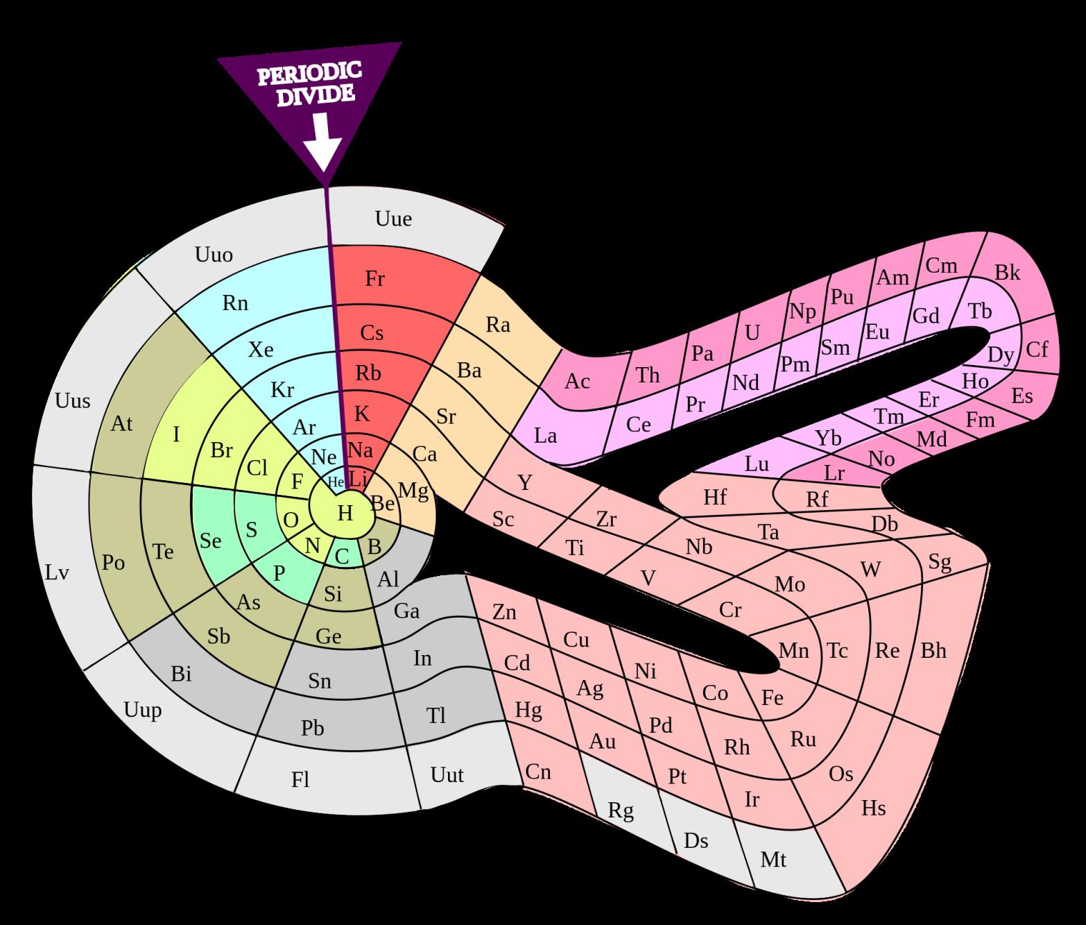 Ciencias de joseleg 5 otras versiones de la tabla periodica y sus 54 tabla larga urtaz Image collections