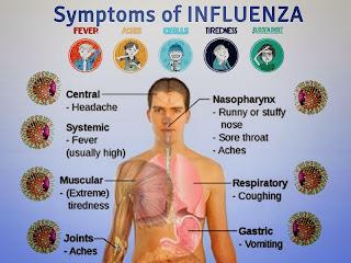 Tahukah Anda Apa Itu Influenza