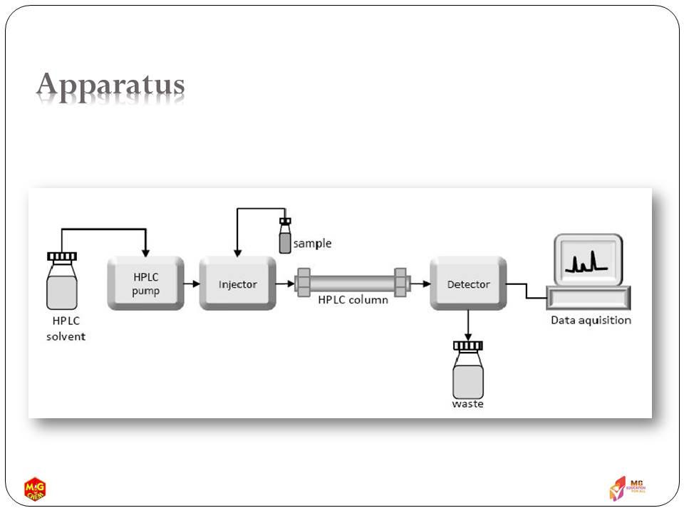 Mg Chem High Performance Liquid Chromatography Hplc