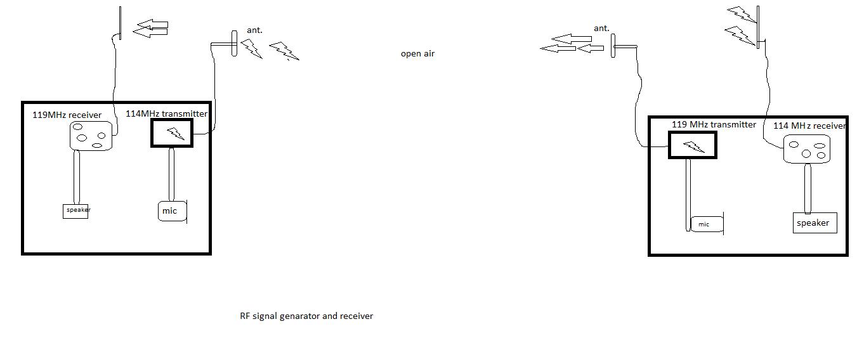 block diagram power antenna wire