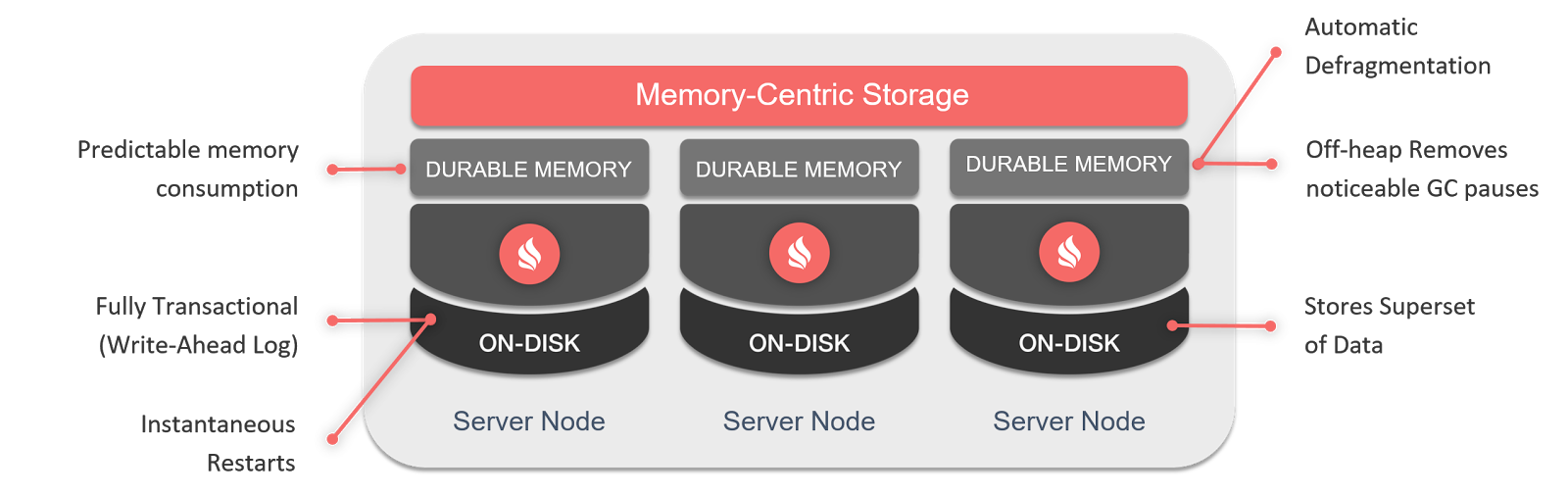 Apache Ignite - In Memory Performance with Durability of