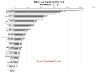 USA small car sales chart November 2015