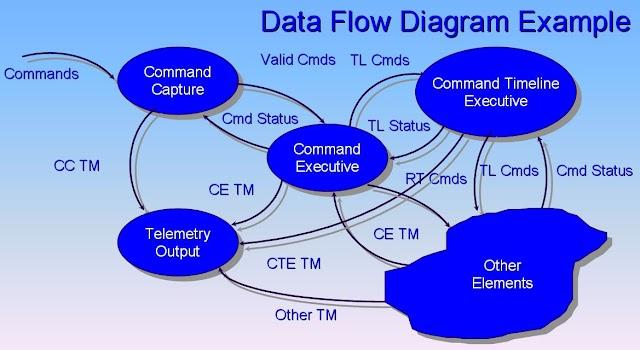 什麼是DFD (Data Flow Diagram 資料流程圖) ?