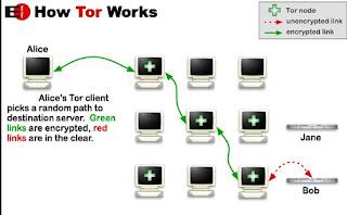 Rete Tor