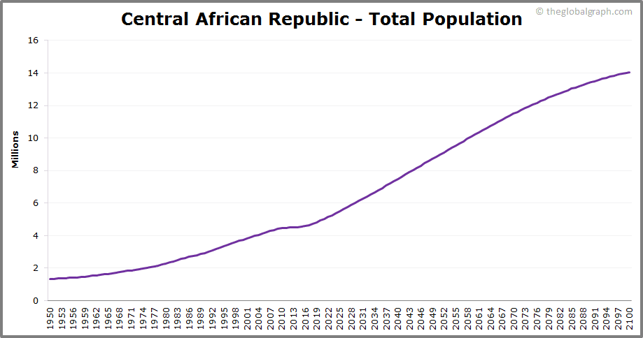 Central African Republic  Total Population Trend