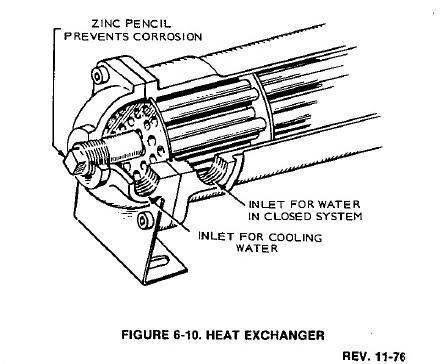 Drift Away: Onan Generator Continued