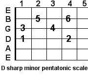 D sharp minor pentatonic guitar scale