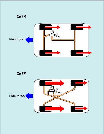 Sơ đồ ống dẫn dầu phanh