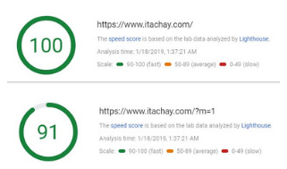 how to increase page speed of my blog