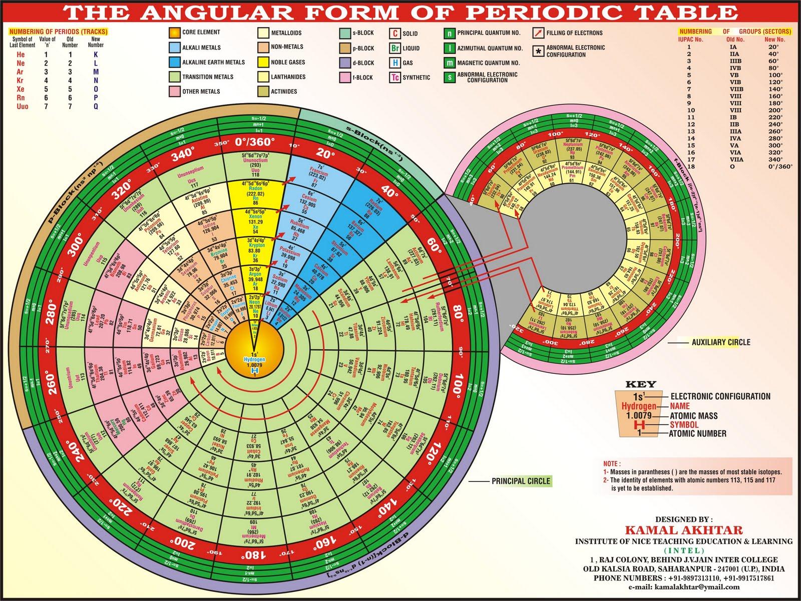 tabla etimolgica de los elementos en ella encontramos la raz de la que procede el smbolo del elemento y su nombre podemos encontrar tambien el ao que