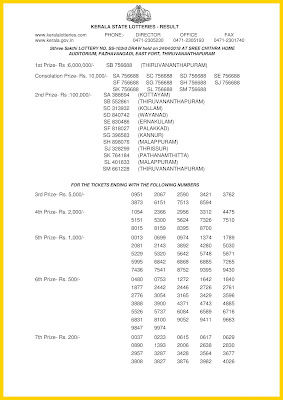 Kerala Lottery 24.04.2018 Sthree Sakthi SS 103 Lottery Results Official PDF keralalotteriesresults.in-page-001