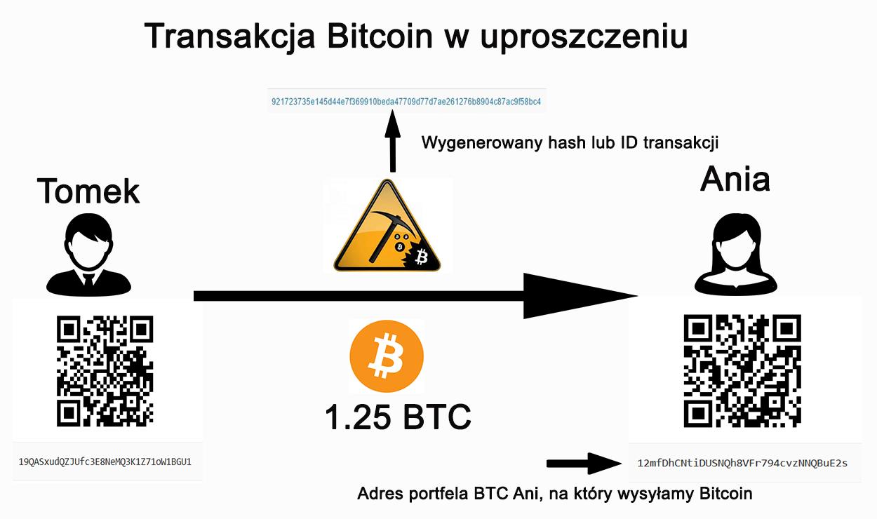 Jak działa protokół Bitcoina