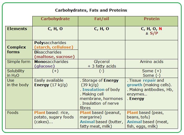 Diabetes Classification Table