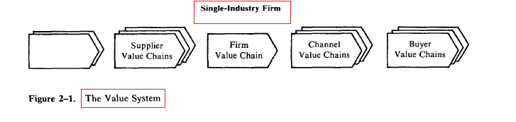 Value Chain Analysis Chart 2