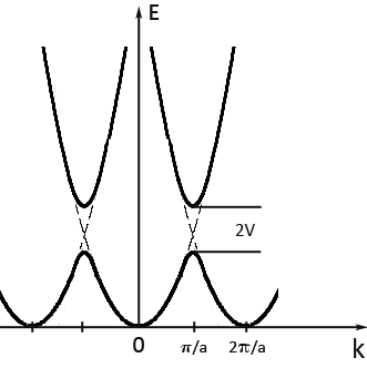 Condensed concepts: A basic quantum concept: energy level