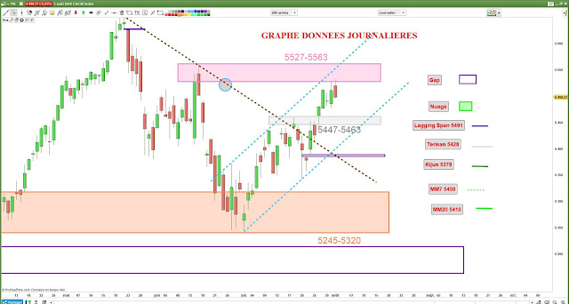 Analyse technique CAC40 $cac [01/08/18]