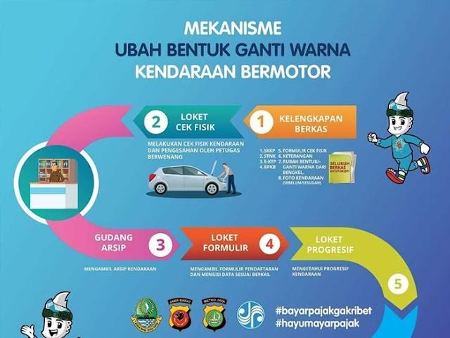Inilah Mekanisme Perubahan STNK dan BPKB Kendaraan Bermotor yang Dimodifikasi