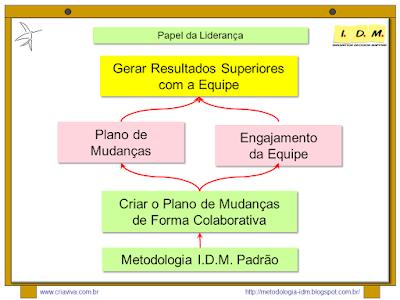Metodologia IDM Innnovation Decision Mapping - Processo Colaborativo - Treinamento Liderança Resultado Equipe
