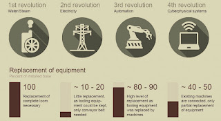 industrial revolution 4.0