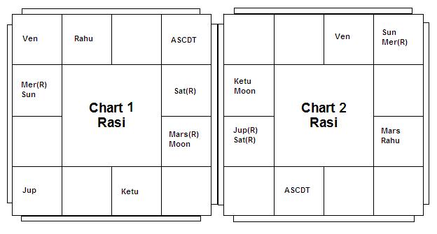 Chart 1&2