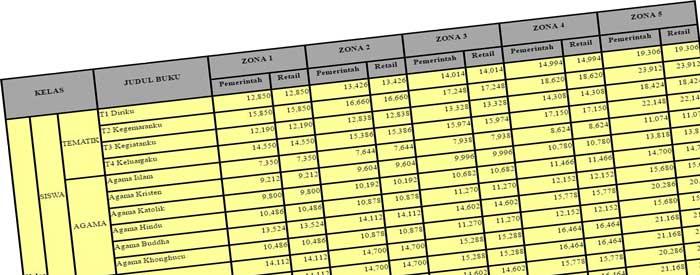 Daftar Harga Buku Kurikulum 2013 untuk SD/MI-SMP/MTs-SMA/MA-SMK/MAK