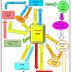 مخطط الكيمياء العضوية لمادة الكيمياء للصف السادس الاحيائي استاذ علاء الكرخي