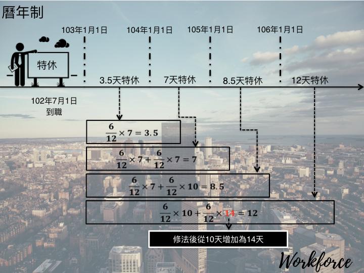 曆年制特休分解圖