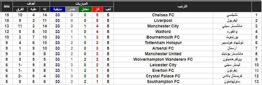 جدول ترتيب الدورى الإنجليزى وموقف ليفربول وساوثهامتون