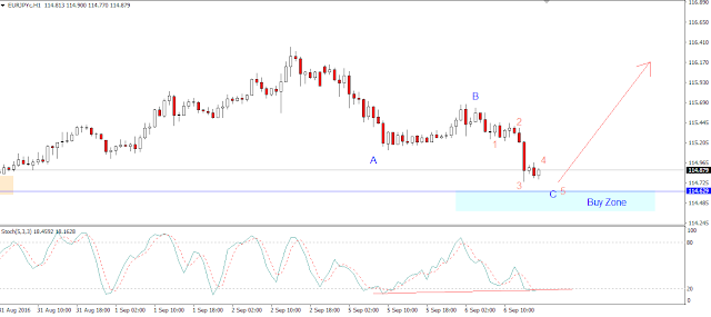 EURJPY abc correction. Buy at Support Zone