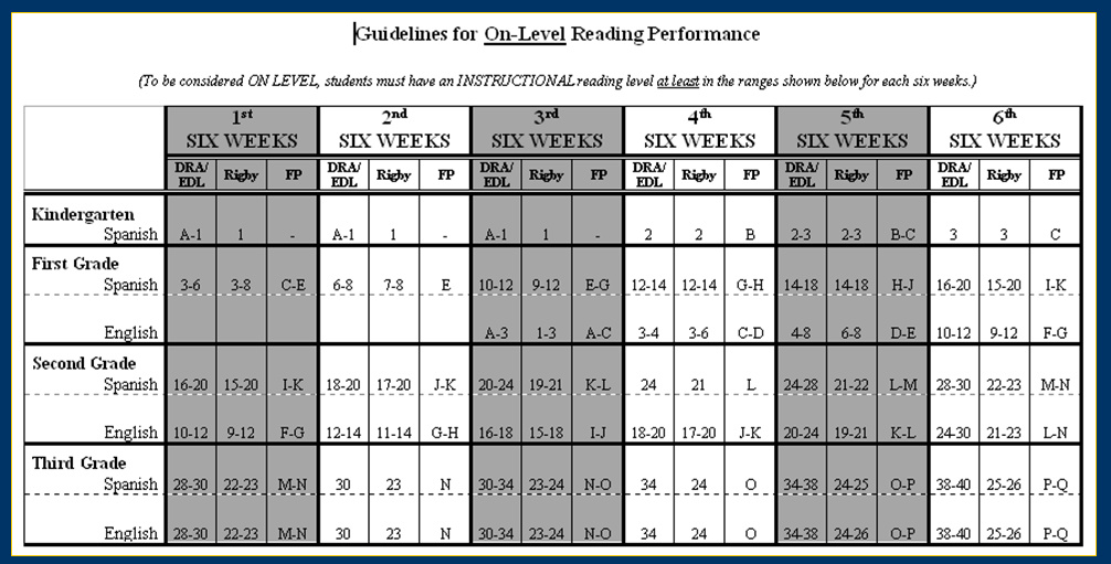 Fountas And Pinnell Guided Reading Grade Level Chart Www