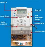 Setting Alarm Listrik Prabayar (PULSA) Beserta Kode Kodenya